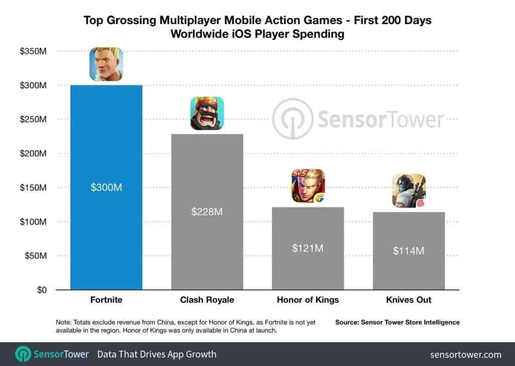 Доход Fortnite Battle Royale составил $ 300 миллионов за 200 дней с устройств на iOS